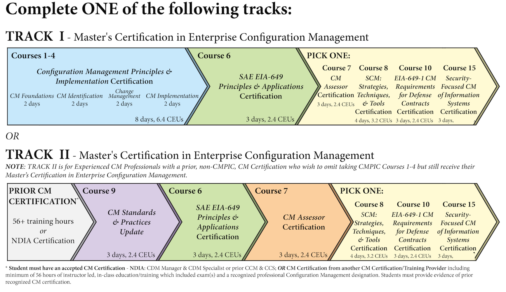 Table with class overview of requirements for the CMPIC Masters Certification in Enterprise Configuration Management.